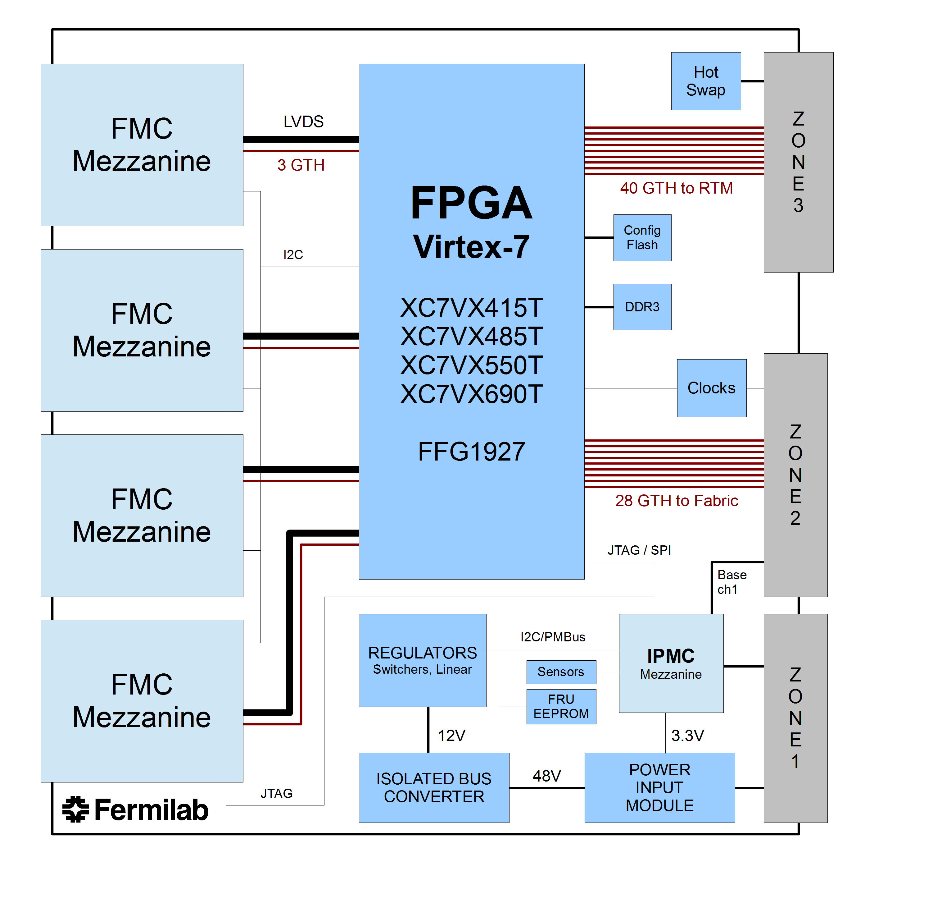 Atca Fermilab Virtex 6 Block Diagram Video And A High Res Picture Of The Board Rtm